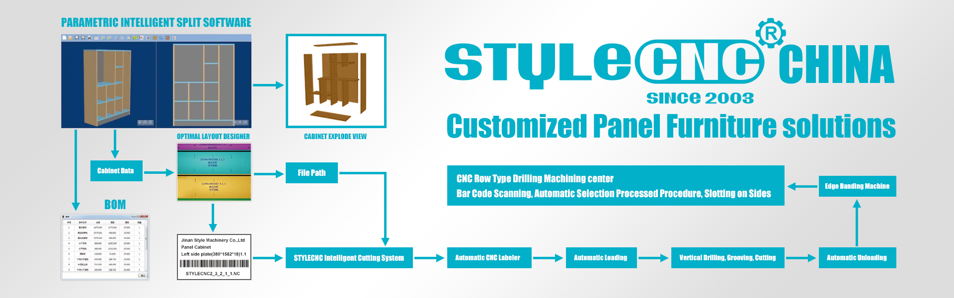 Customized panel furniture solutions